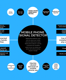 Mobile Phone Signal Detector Chart