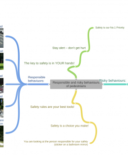 Mind map presenting responsible and risky behaviour of pedestrians.